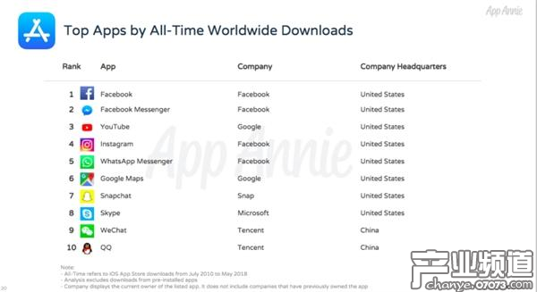 App Store历史总榜:收入和下载量最高的游戏是《部落冲突》