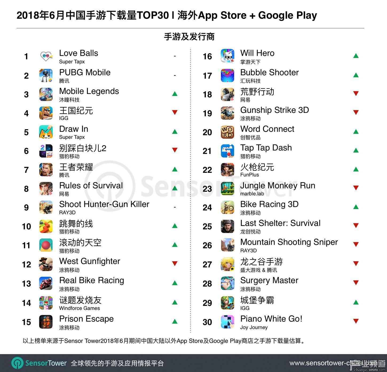 下载量排名TOP30:Super Tapx两部休闲小游戏打入前五强,《Love Balls》继续第一