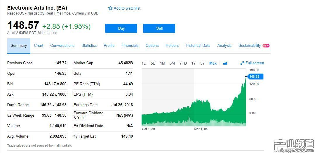 EA股价达到历史新高 市值排行仅次于动视暴雪