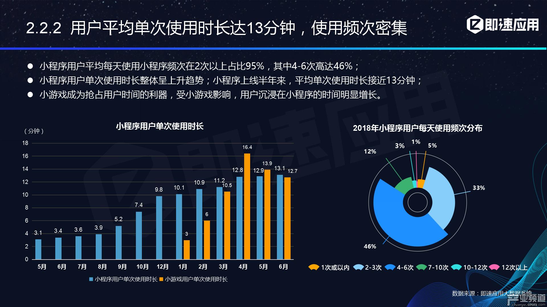 小程序累计用户数突破6亿,小游戏、618电商节功不可没