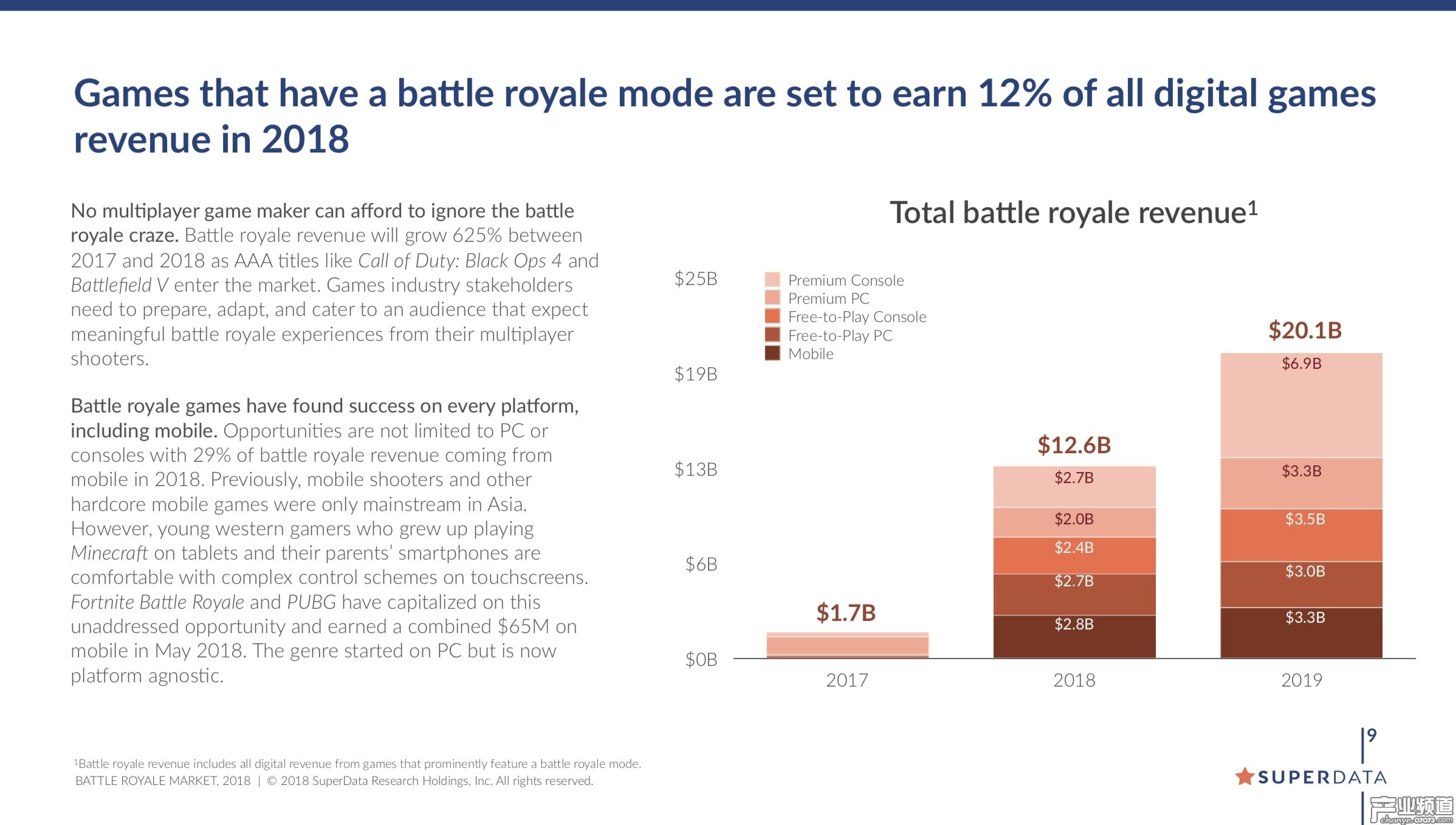 """""""吃鸡""""游戏市场报告:《堡垒之夜》总收入已超10亿美元"""