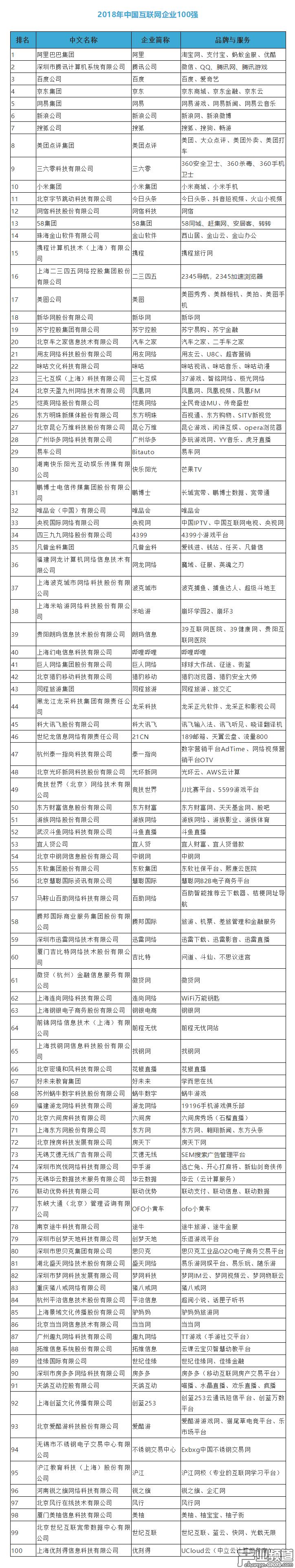 2018年中国互联网企业百强榜单揭晓:这些游戏公司上榜