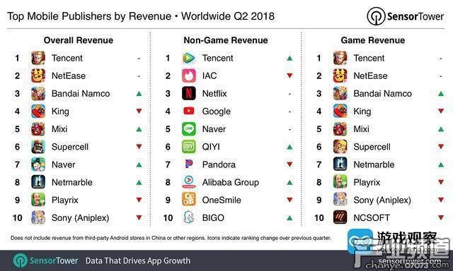 腾讯成Q2全球APP总体收入最高的发行商