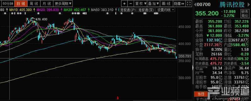 腾讯股价今年已下跌25% 市值蒸发1.2万亿港元