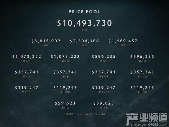 TI8总奖池已超2400万美元 冠军将获逾1000万美元