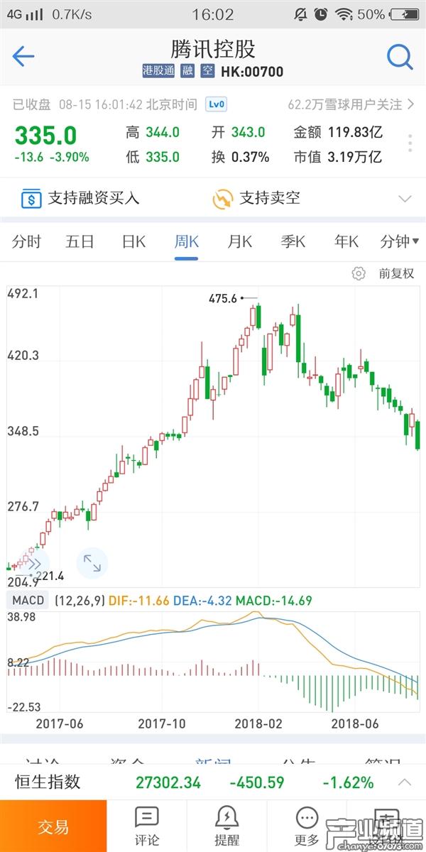 腾讯股价创10个月新低 市值从最高点下跌超1/3