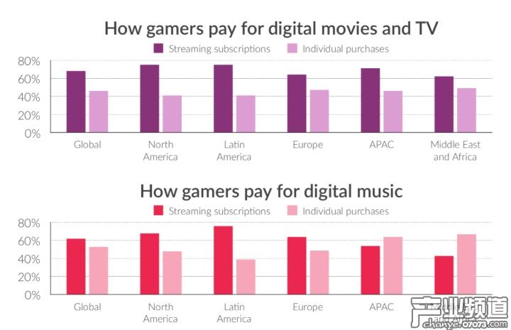2018年至今全球玩家在直播平台上消费15亿美元