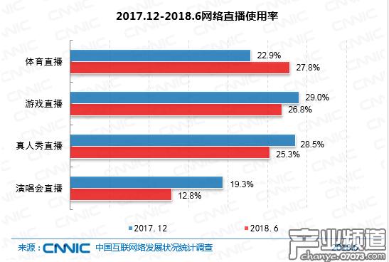 2017.12-2018.6网络视频/手机网络视频用户规模及使用率