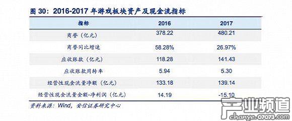 2017年转折:A 股游戏公司现金流转弱,研发投入同比增加25%