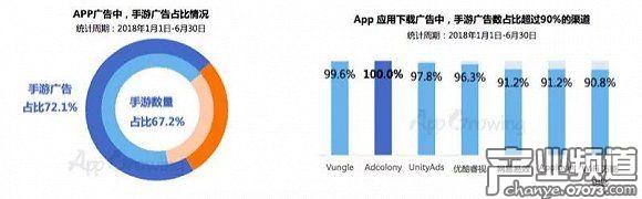 App广告中,手游广告投放占比近七成