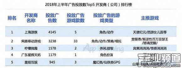 广东星辉天拓、盖娅娱乐跻身手游开发商推广排名Top5