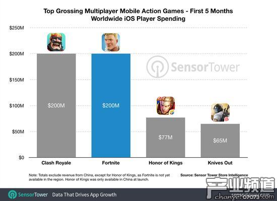 上线5个月 《堡垒之夜》iOS手游收入破2亿美元