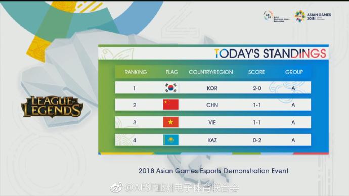 亚运会LOL中韩大战:尺帝拿下4杀中国团队遗憾败北