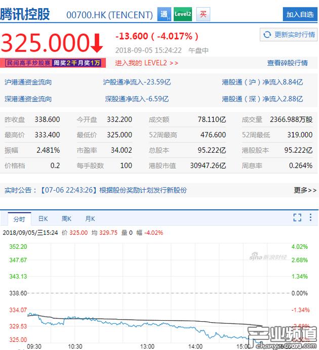 腾讯港股股价大跌近4% 市值已不足4000亿美元