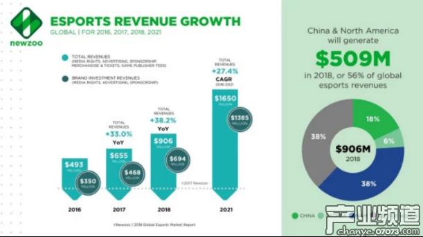 2016-2021年全球电竞收入增长趋势