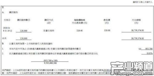 腾讯控股连续九日回购股份 累计出资逾3亿港元