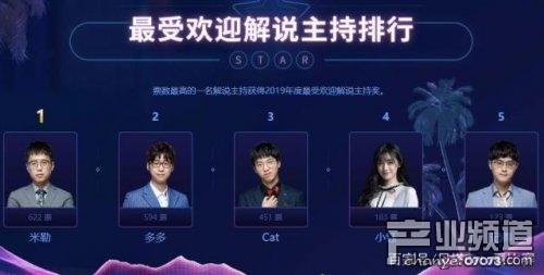 2019LPL全明星投票开 恒达团体导航网址_启 theshy如今排名第一