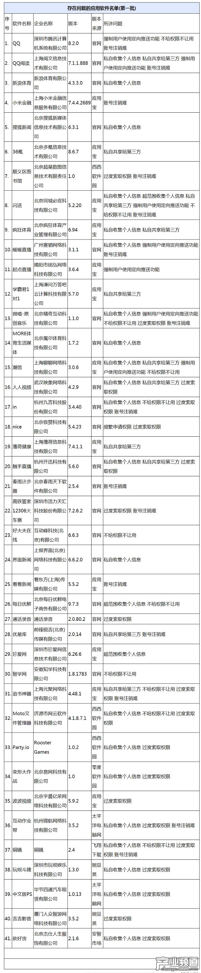 工信部通报第一批侵害用户权益APP 含腾讯QQ等41款应用