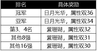 攻城掠地天降轩辕剑 精英武斗会5月13日火爆开战