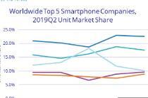 全球智能手机出货量下降 手机出货量同比下降2.3%